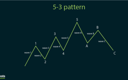 Elliott Wave Analysis 101