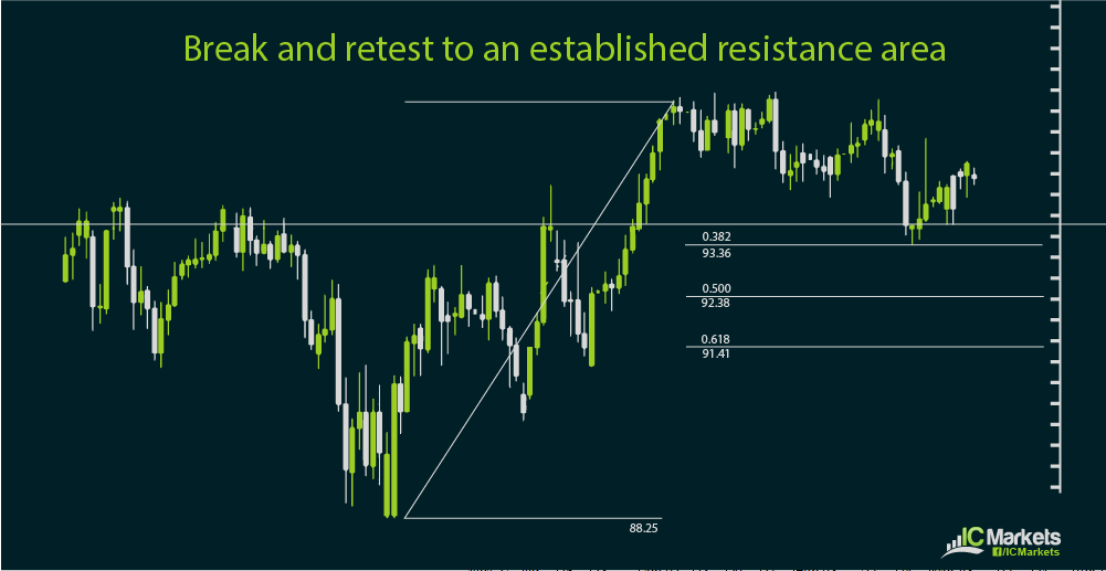 Using the Fibonacci tool with support and resistance