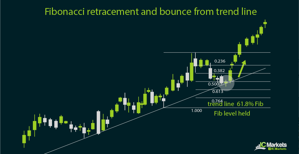 Using the Fibonacci tool with trend lines