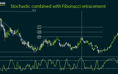 Using the Fibonacci tool with candlesticks
