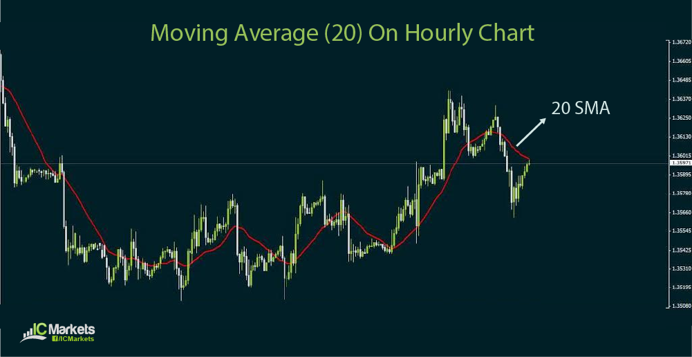 How Moving Averages Work