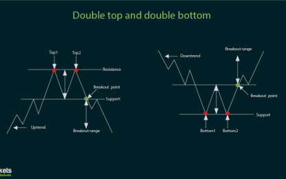 Basic Forex Chart Formations