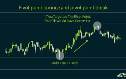 Pivot point calculation methods