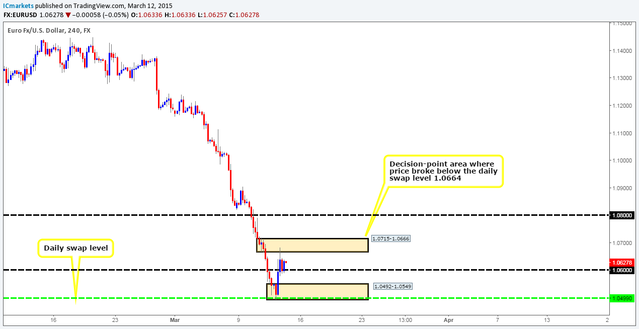 Friday 13th March: Daily technical outlook and review. 1