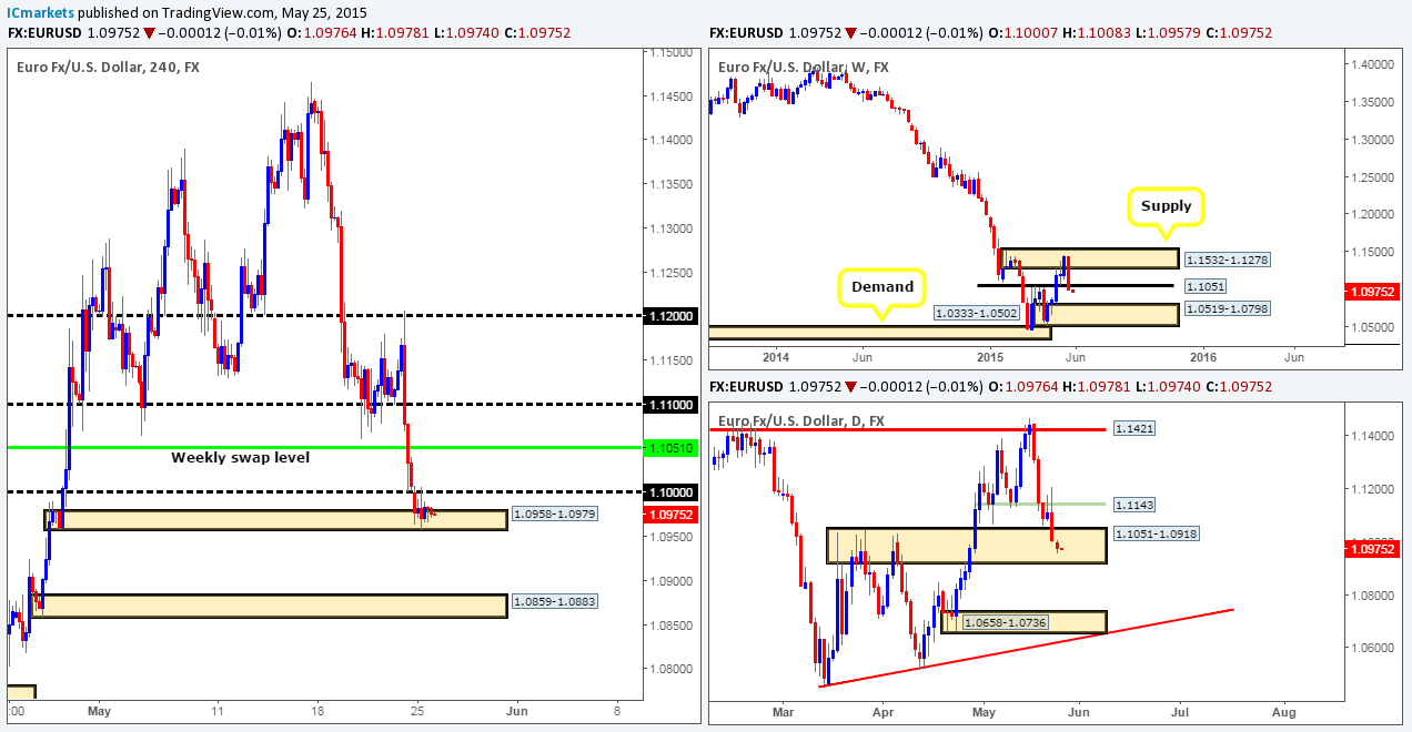 Tuesday 26th May: Daily technical outlook and review. 1
