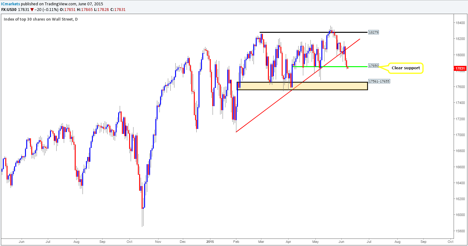 DOW 30 DAILY