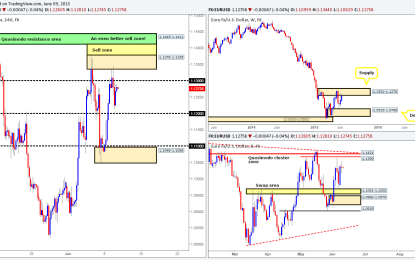 Wednesday 10th June: Daily technical outlook and review.