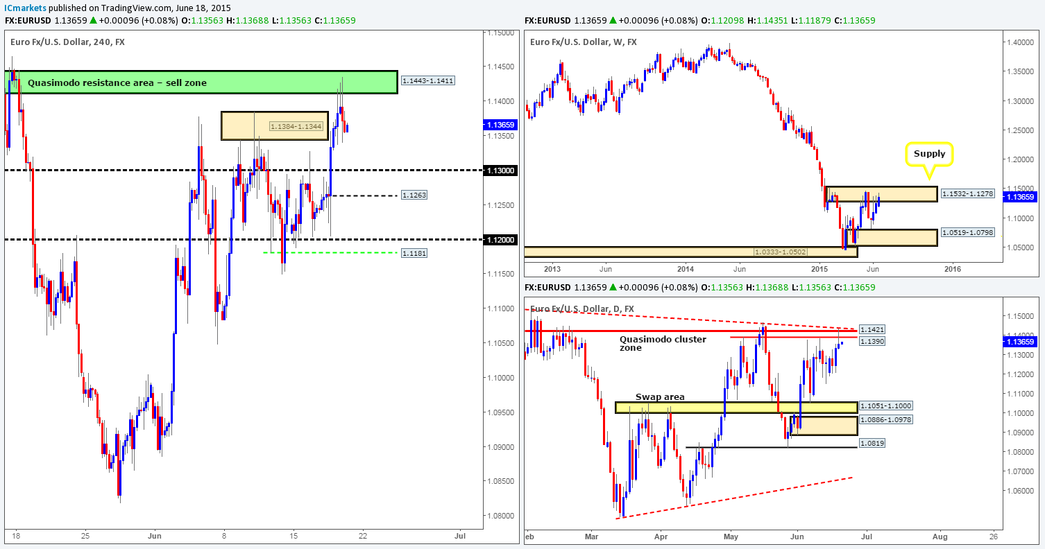 Friday 19th June: Daily technical outlook and review.
