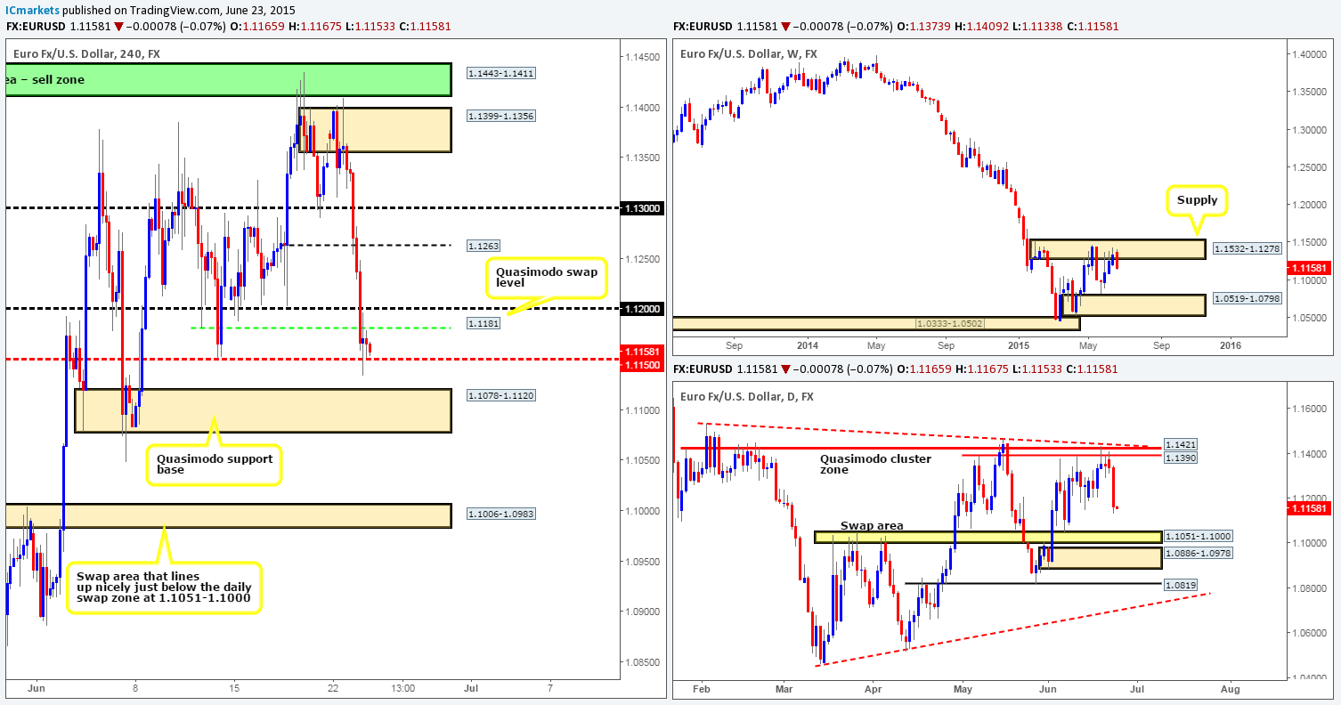 Wednesday 24th June: Daily technical outlook and review.