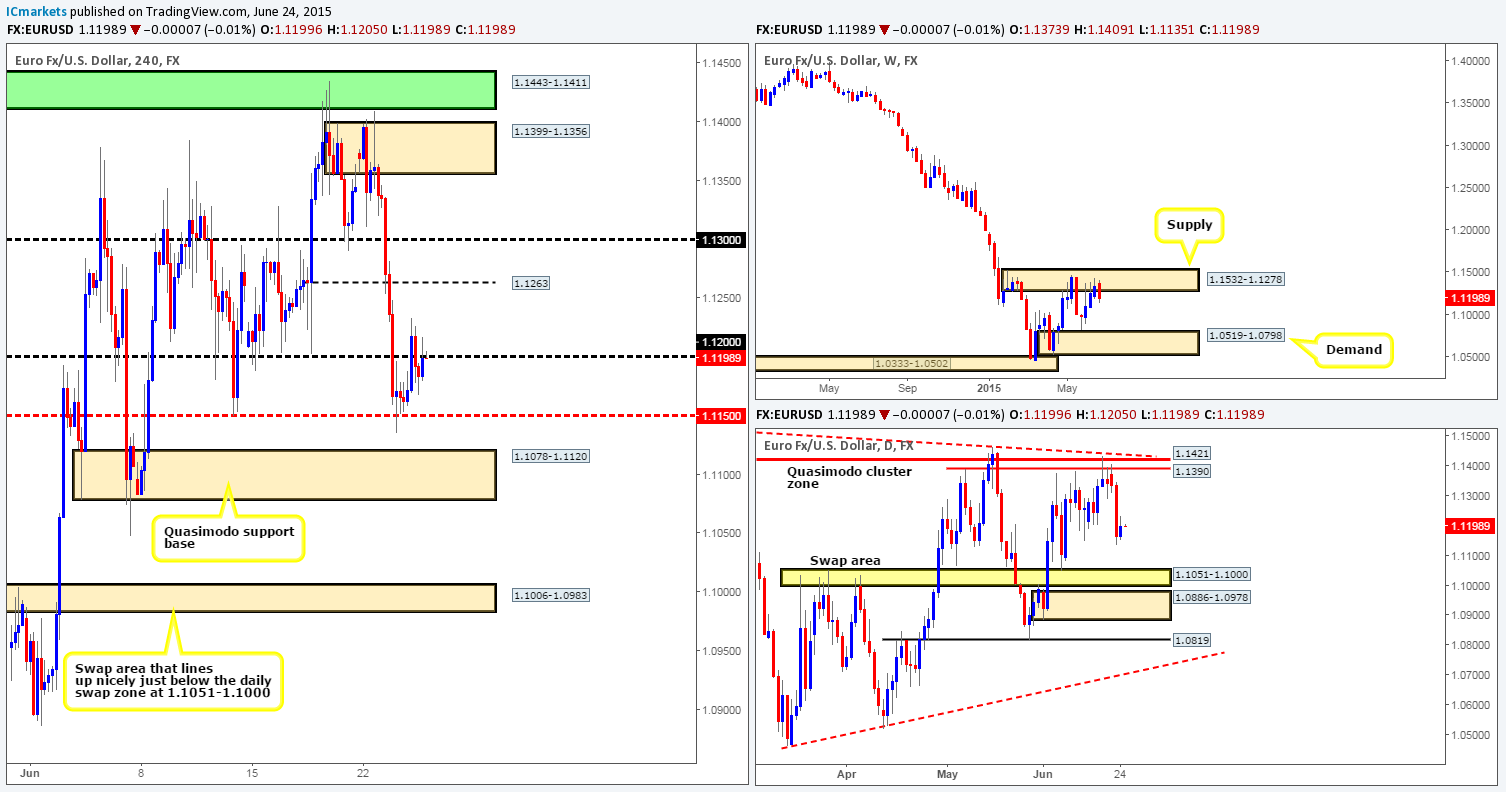 Thursday 25th June: Daily technical outlook and review.