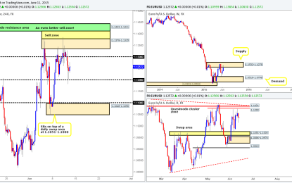 Friday 12th June: Daily technical outlook and review.