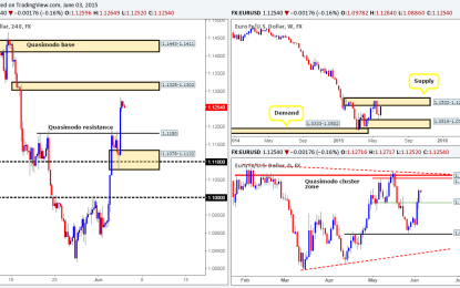 Thursday 4th June: Daily technical outlook and review
