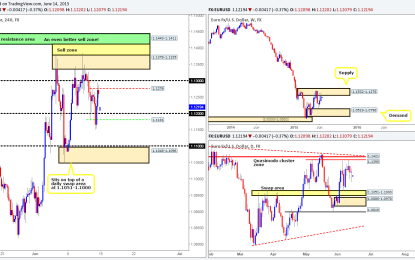 Monday 15th June: Weekly technical outlook and review.