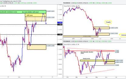 Thursday 11th June: Daily technical outlook and review.