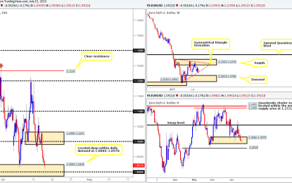 Thursday 16th July: Daily technical outlook and review.