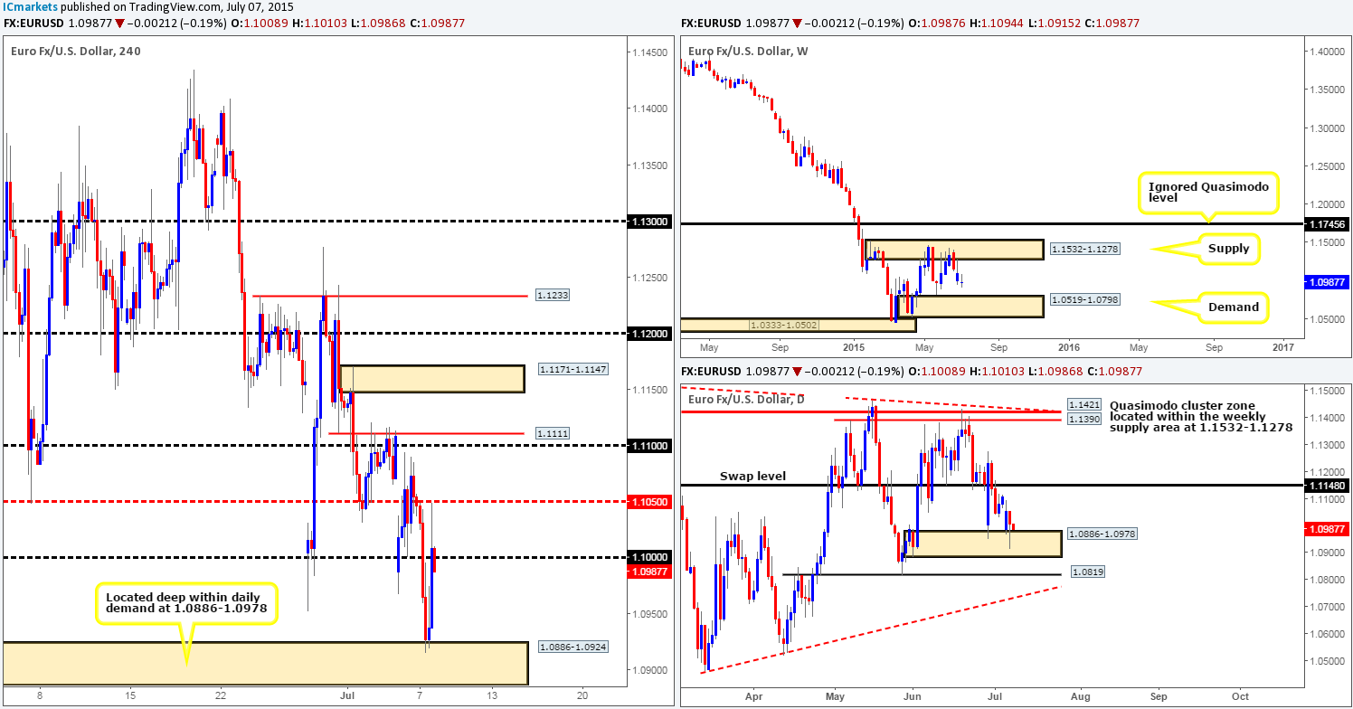 Wednesday 8th July: Daily technical outlook and review.
