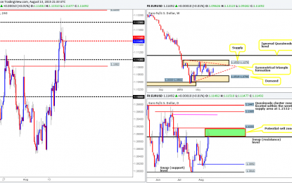 Friday 14th August: Daily technical outlook and review.