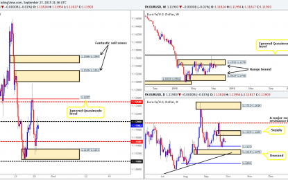 Monday 28th September: Weekly technical outlook and review