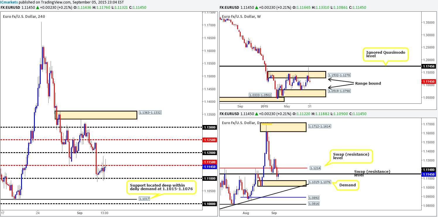 Monday 7th September: Weekly technical outlook and review. 1