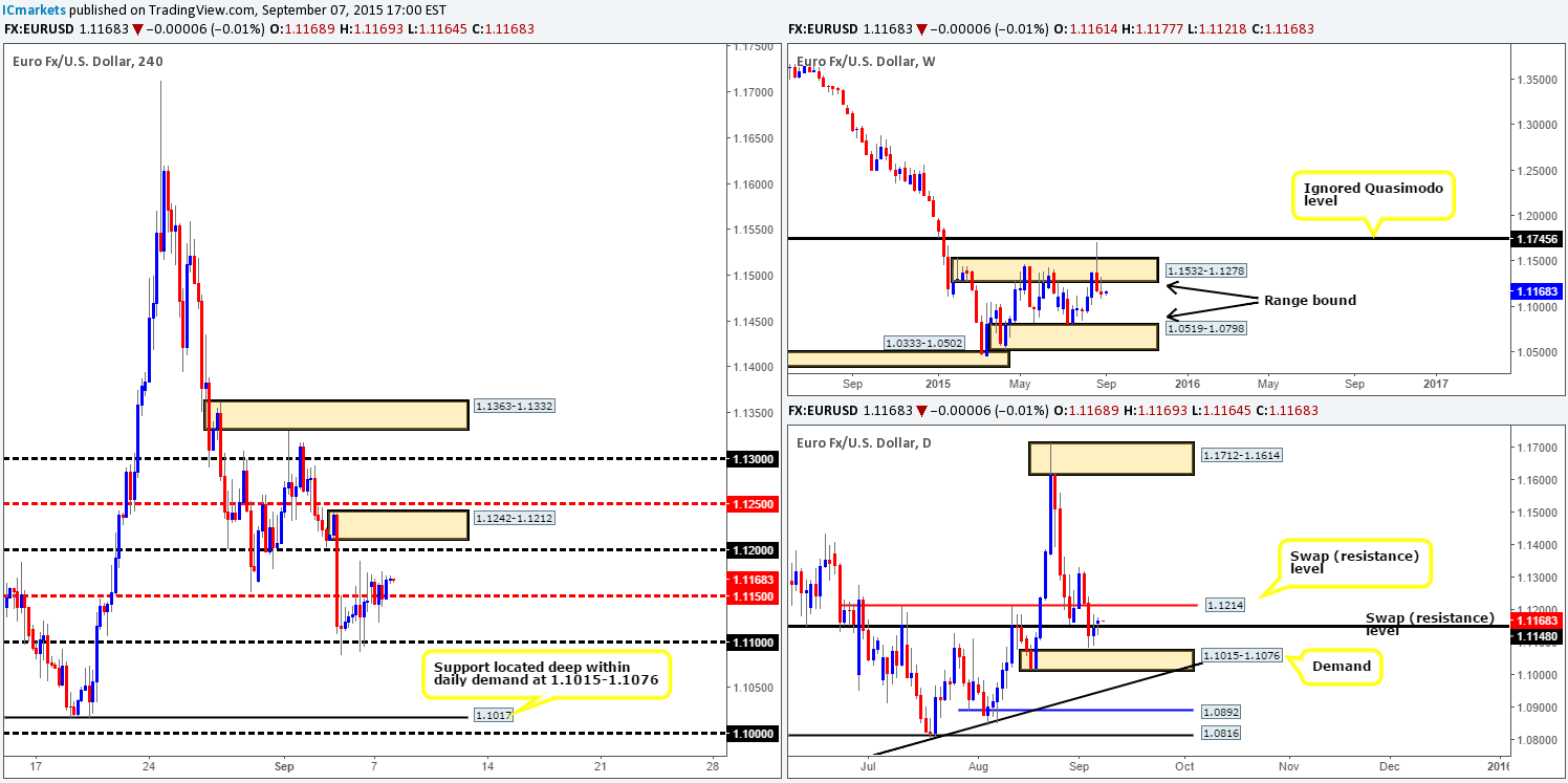 Tuesday 8th September: Daily technical outlook and review. 1