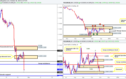 Thursday 29th October: Daily technical outlook and review.