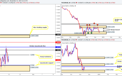 Monday 16th November: Weekly technical outlook and review.