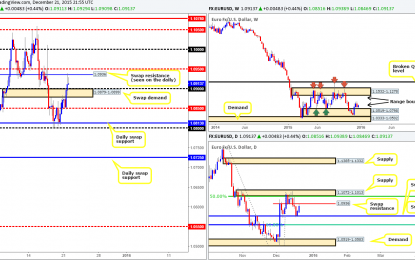 Tuesday 22nd December: Daily technical outlook and review.