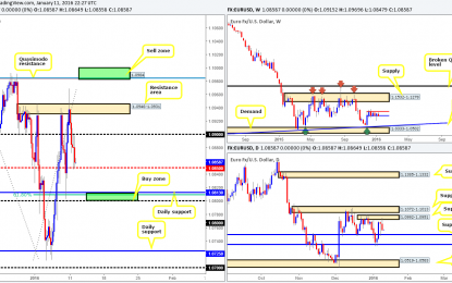 Tuesday 12th January:  Daily technical outlook and review.