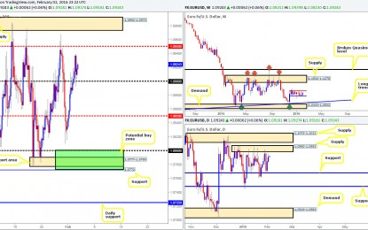 Wednesday 3rd February: Daily technical outlook and review