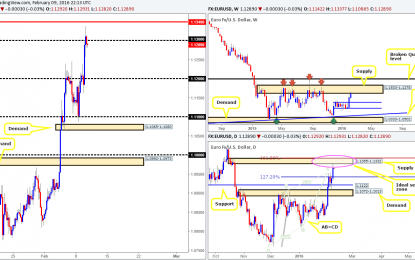 Wednesday 10th February: All eyes on Yellen today at 3pm GMT – volatility expected!