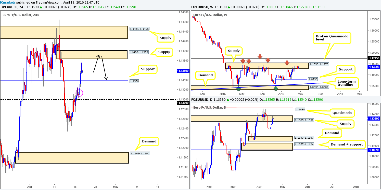 Wednesday 20th April: Daily technical outlook and review
