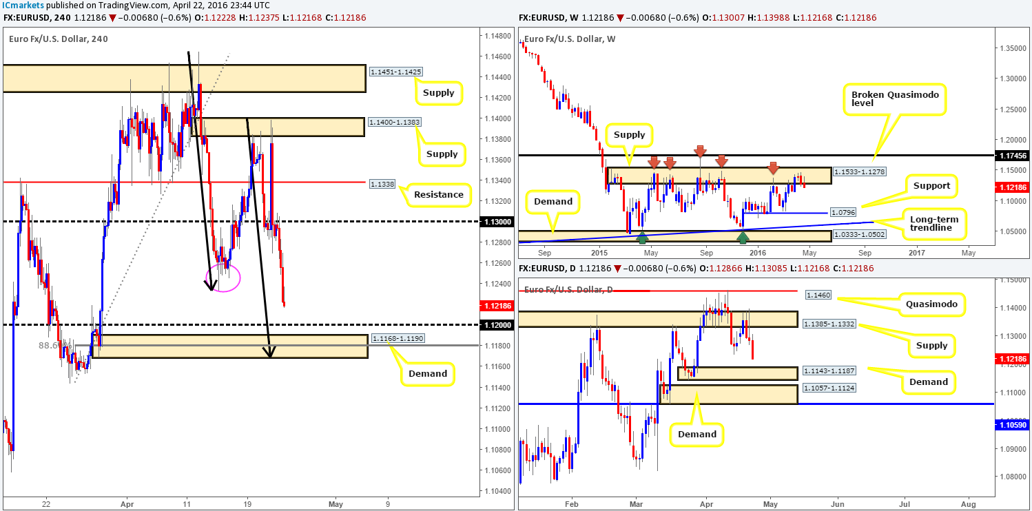 Monday 25th April: Weekly technical outlook and review