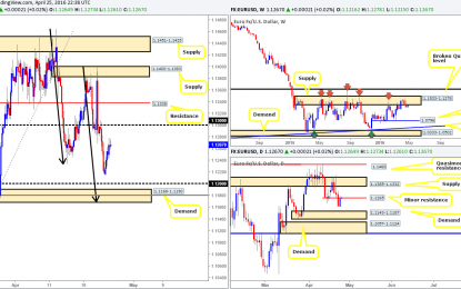 Tuesday 26th April: Daily technical outlook and review