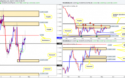 Thursday 28th April: Daily technical outlook and review