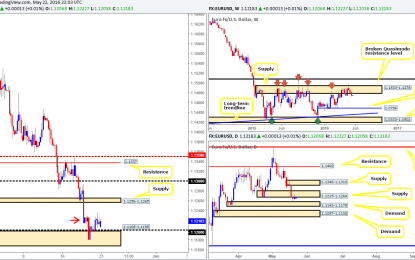 Monday 23rd May: Weekly technical outlook and review (Canadian bank holiday today)