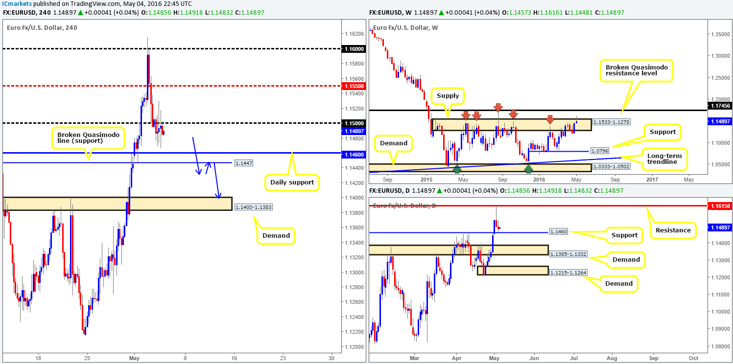 Thursday 5th May: Daily technical outlook and review (European Bank Holiday today)