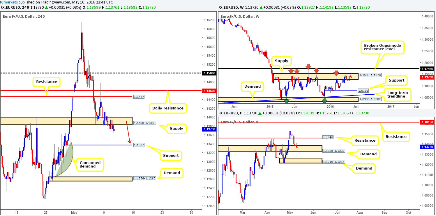 Wednesday 11th May: Daily technical outlook and review