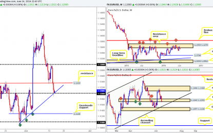 Wednesday 15th June: Daily technical outlook and review