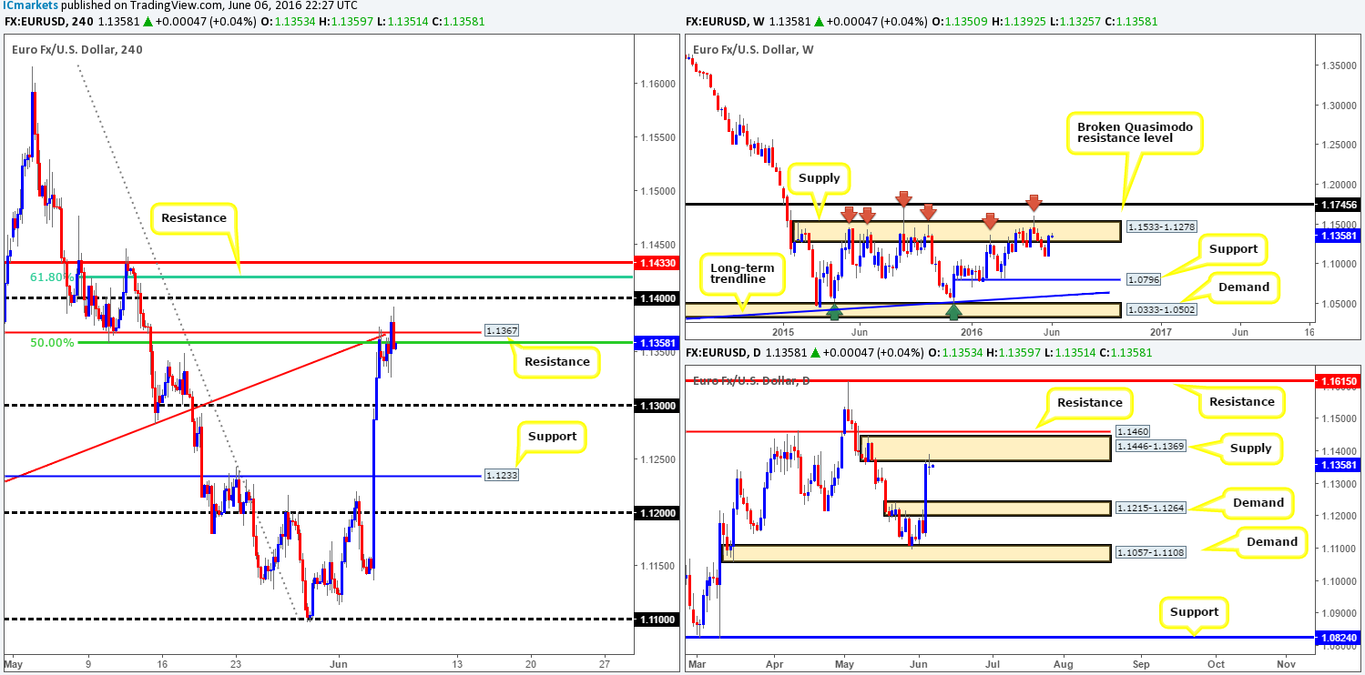 Tuesday 7th June: Daily technical outlook and review