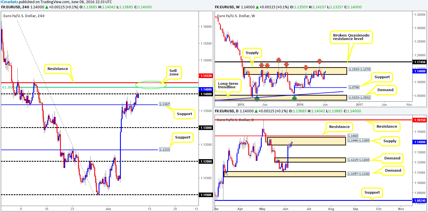 Thursday 9th June: Daily technical outlook and review