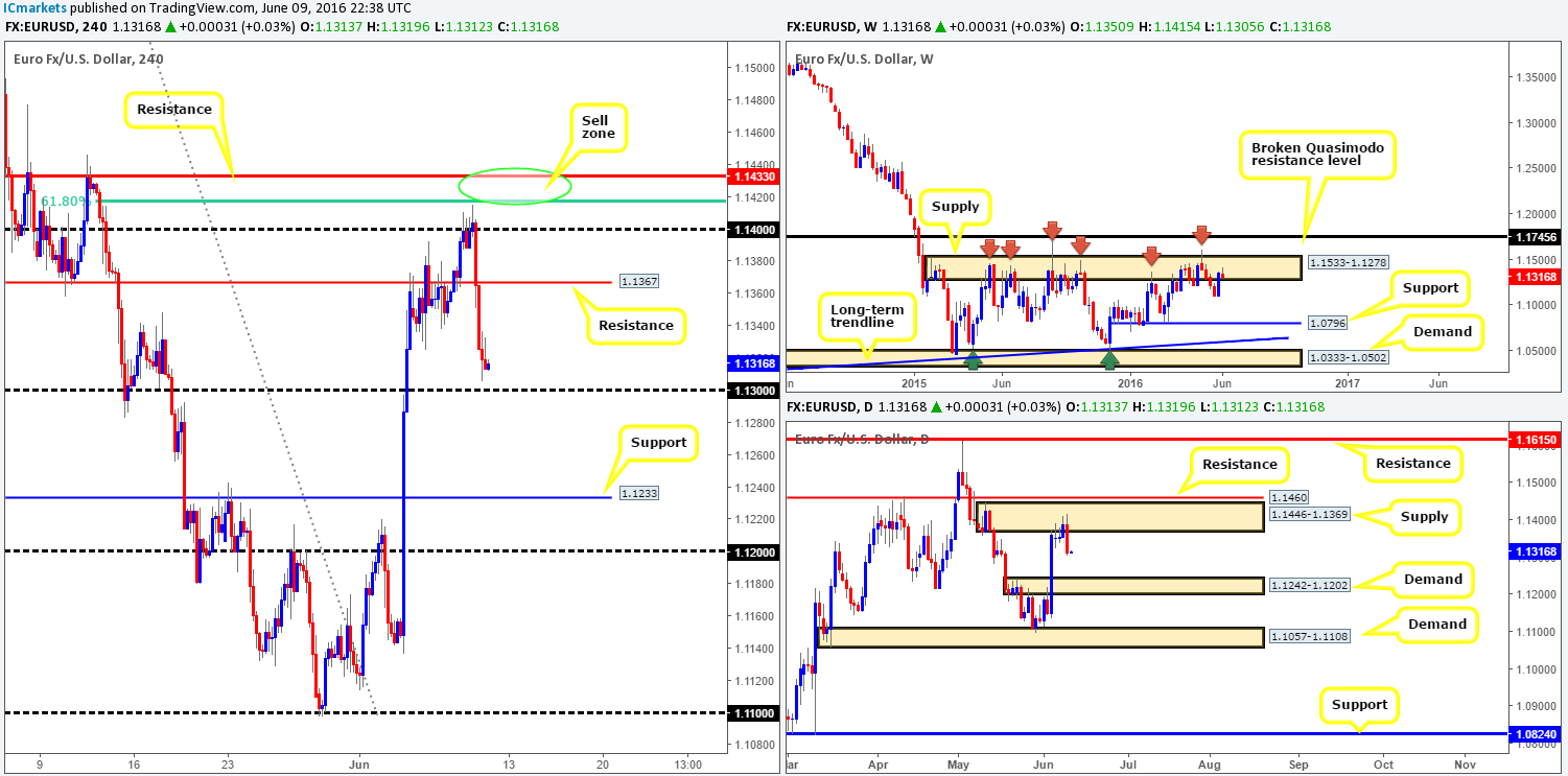 Friday 10th June: Daily technical outlook and review