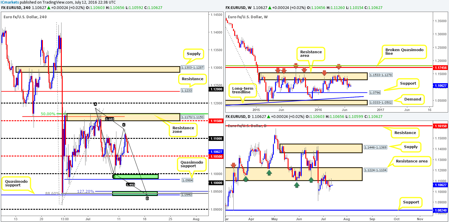 Wednesday 13th July: Daily technical outlook and review