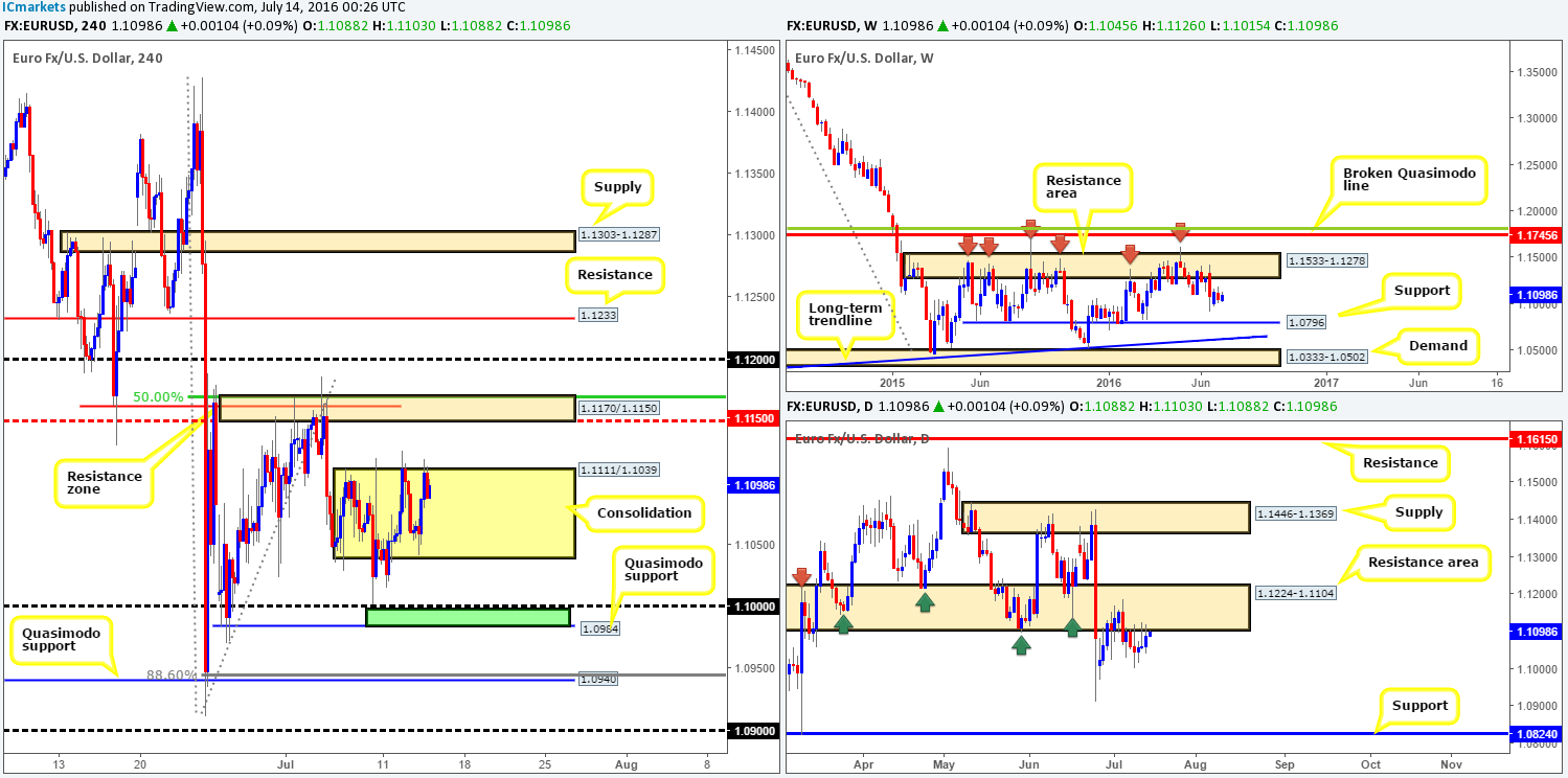 Thursday 14th July: Daily technical outlook and review