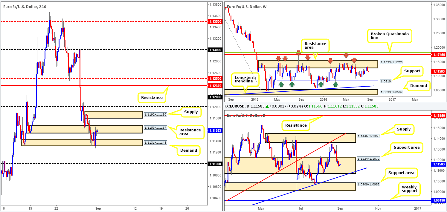Thursday 1st September: Daily technical outlook and review