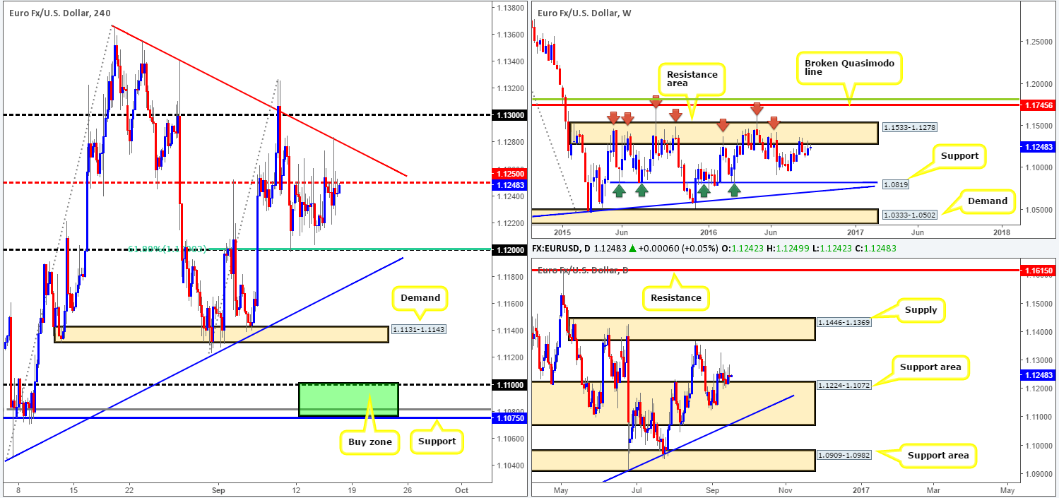 Friday 16th September: Daily technical outlook and review