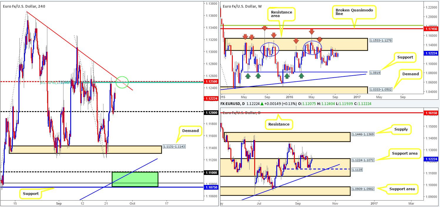 Monday 26th September: Weekly technical outlook and review 1