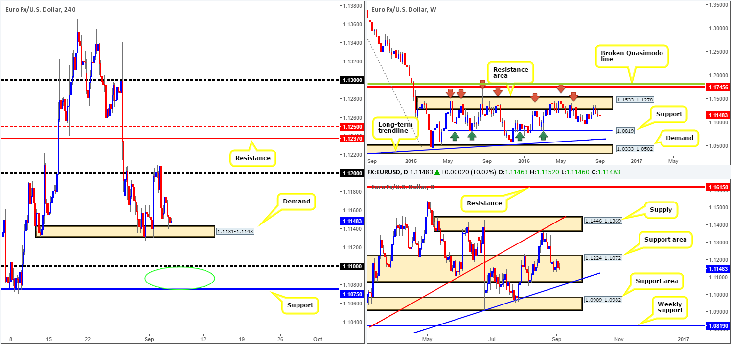 Tuesday 6th September: Daily technical outlook and review