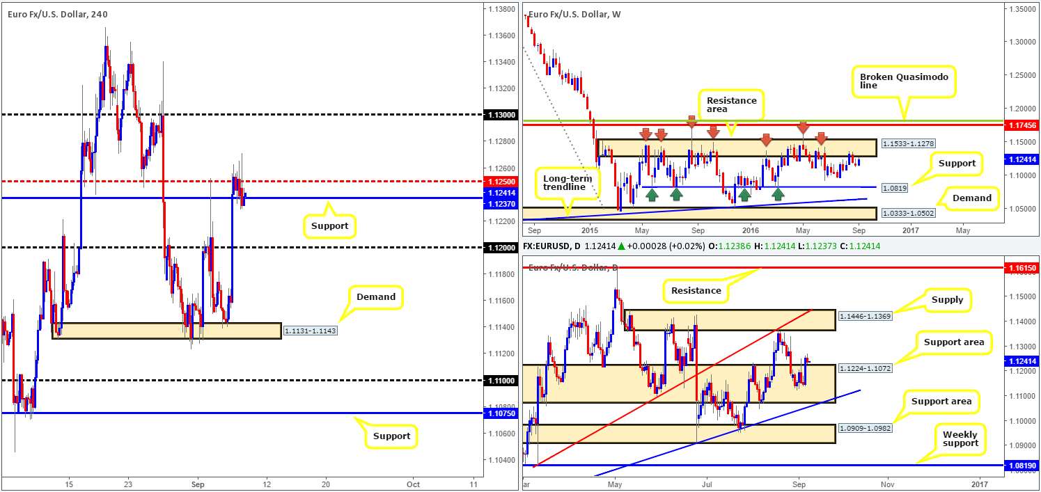 Thursday 8th September: Daily technical outlook and review