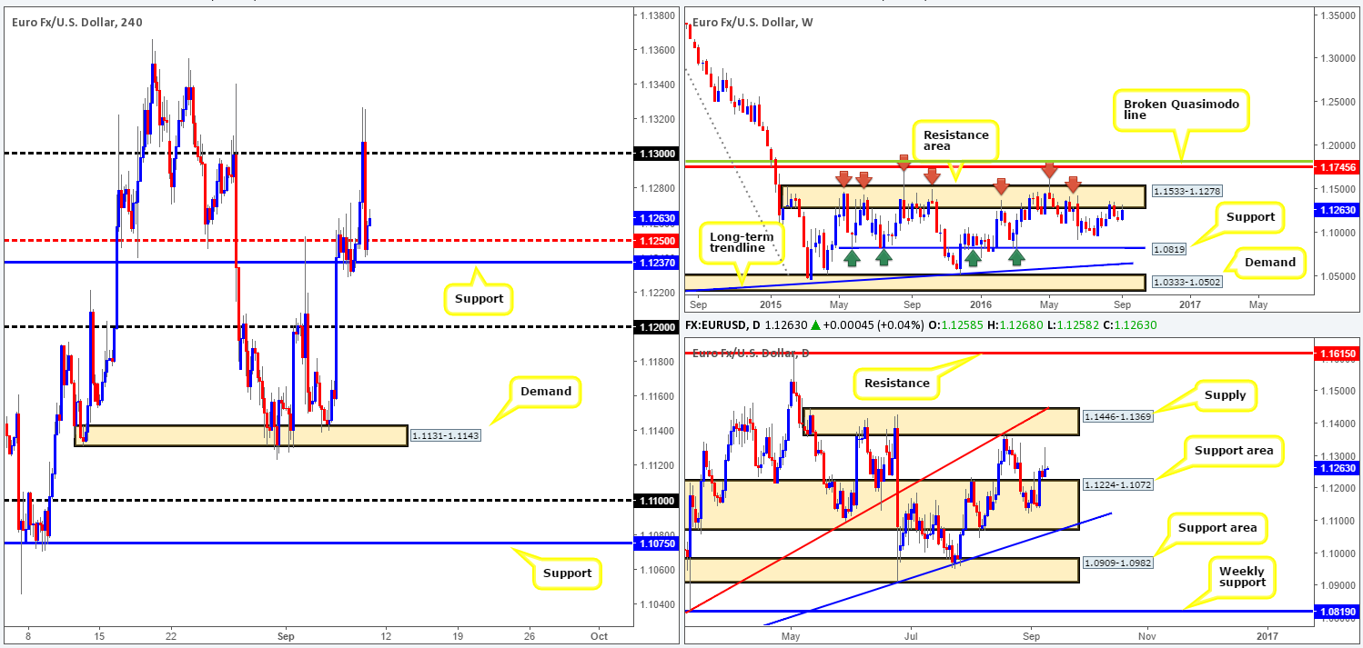 Friday 9th September: Daily technical outlook and review 1