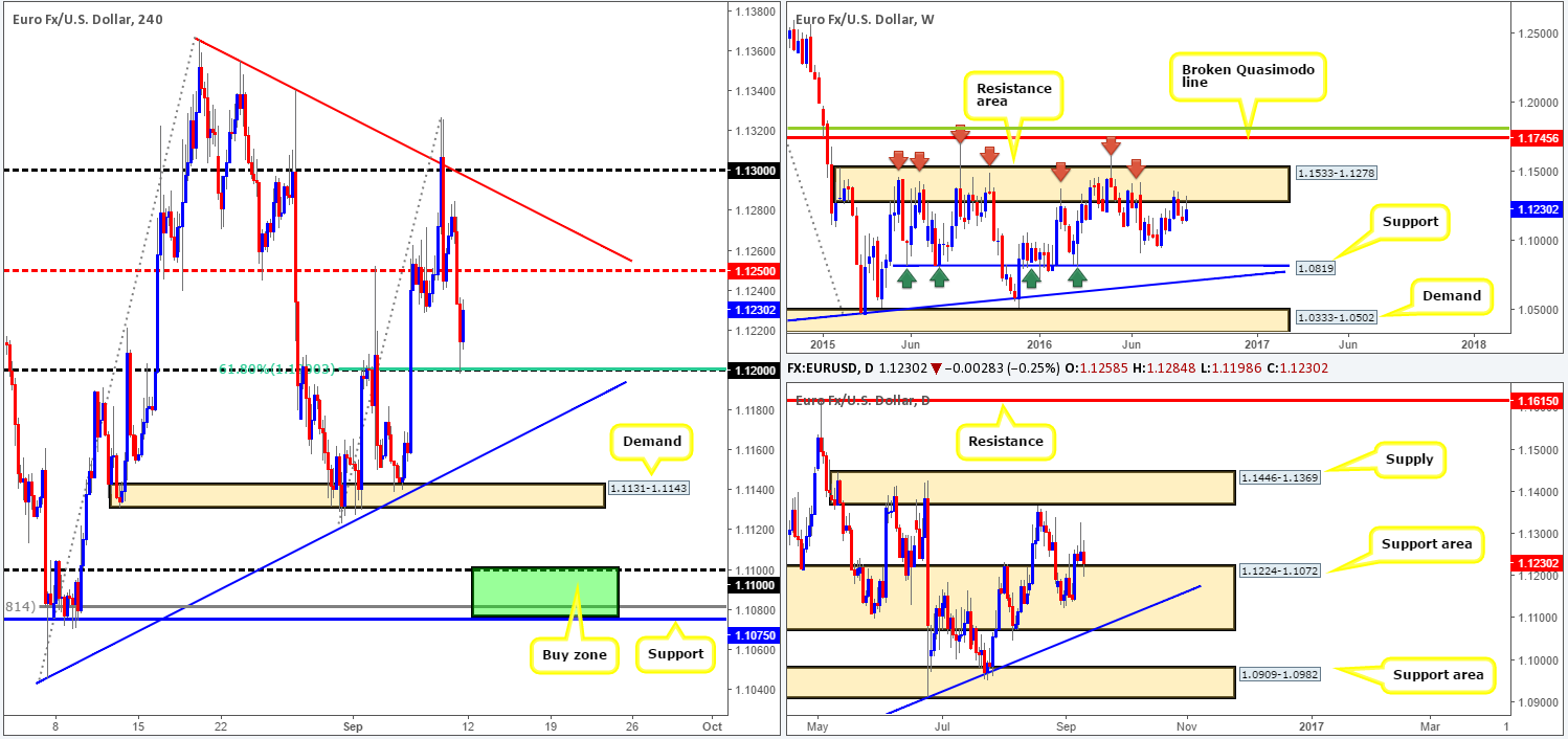 Monday 12th September: Weekly technical outlook and review 1
